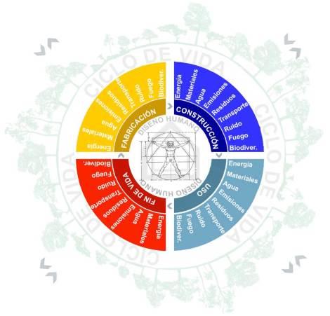Círculo de la sostenibilidad
