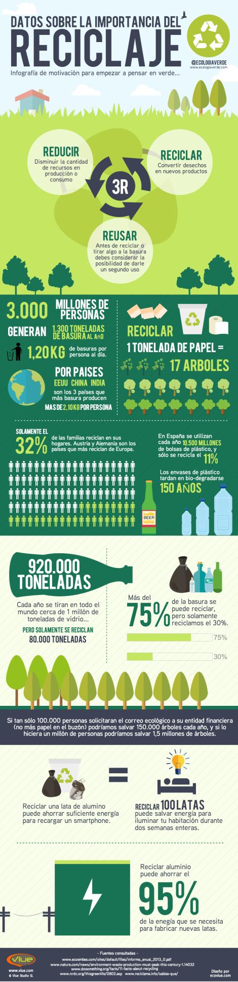 datos-reciclaje-ecologiaverde