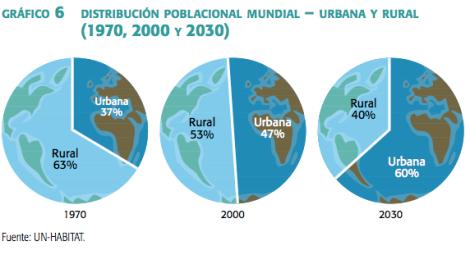 Distribución población mundial
