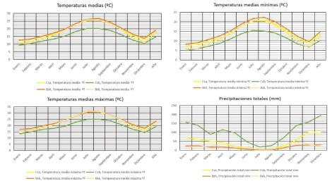 Comparativa climas mediterráneo
