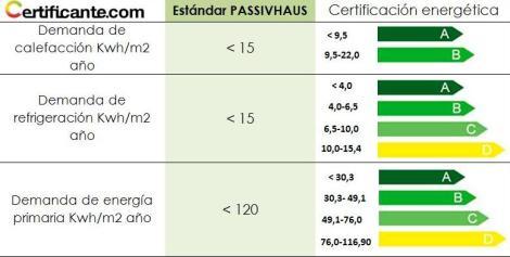 Passivhaus y certificación energética