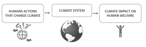 Impacto del cambio climático en la ciudad